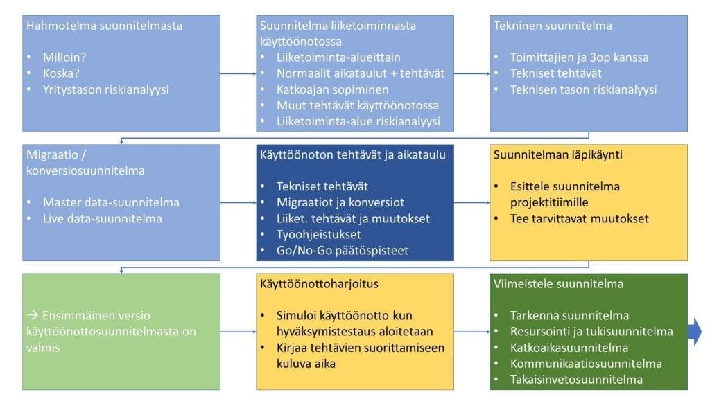 ProjectTOP testausohjelmisto 6 askelta onnistuneeseen käyttöönottoon