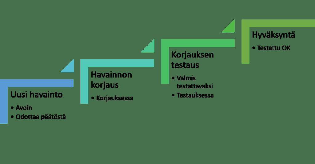 ProjectTOP testausohjelmisto havaintojen käsittely prosessi
